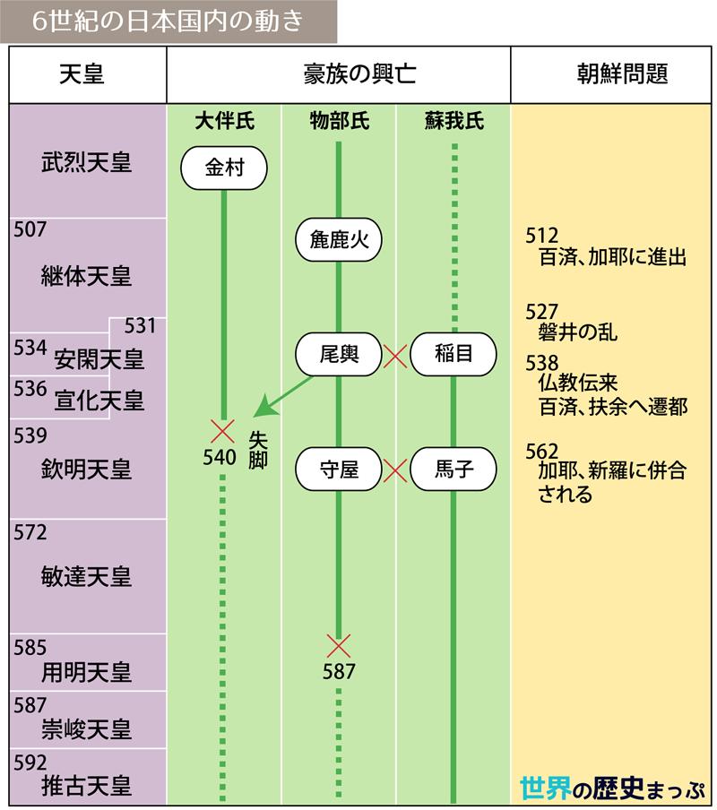 6世紀の日本国内の動き図