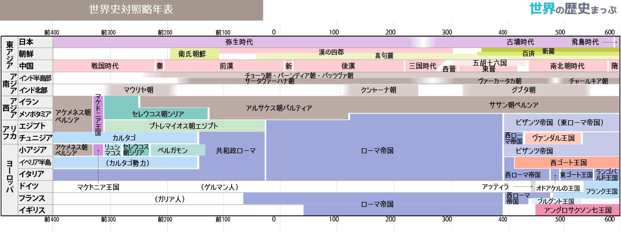 世界史対照略年表(前400〜600)