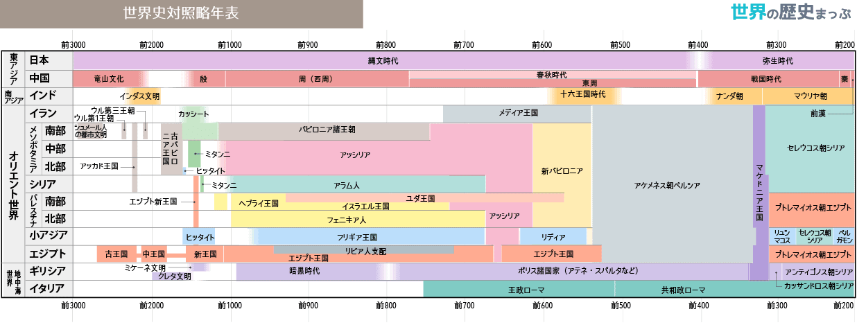 アムル人 世界史対照略年表(前3000〜前200)