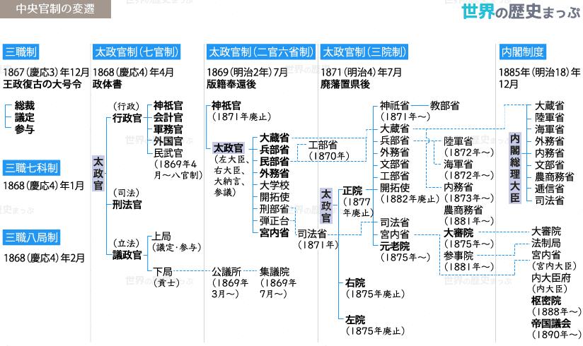中央官制の変遷図 官僚制の確立