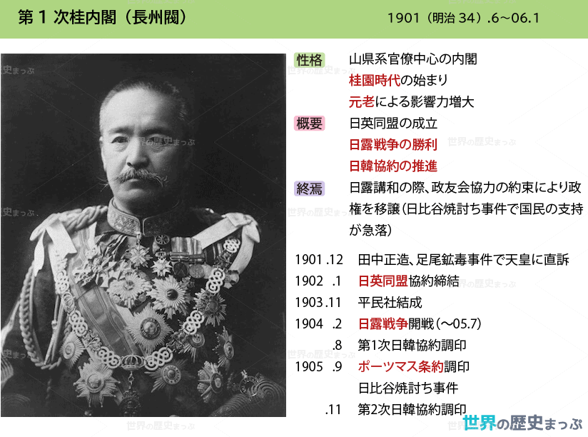 第1次桂内閣