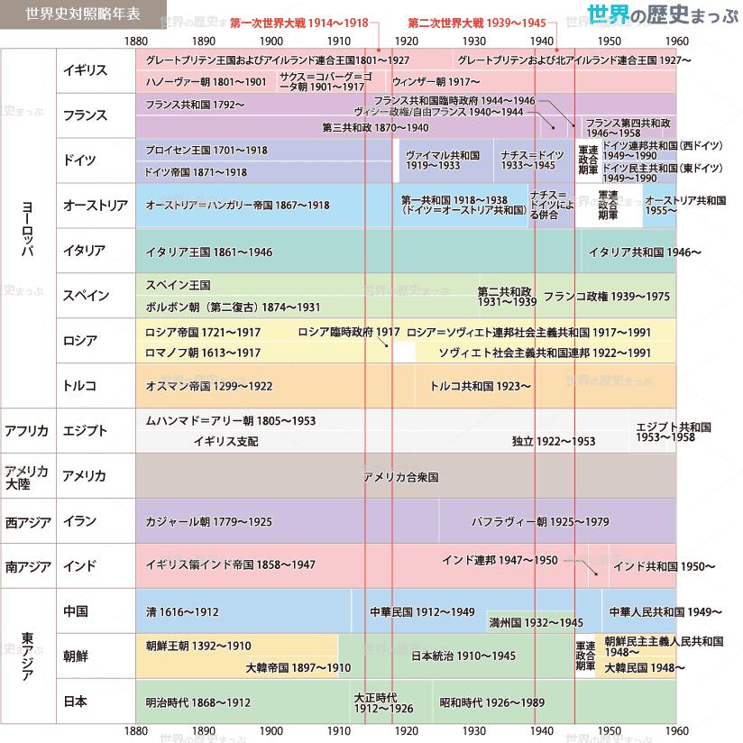 世界史対照略年表(1880〜1960)