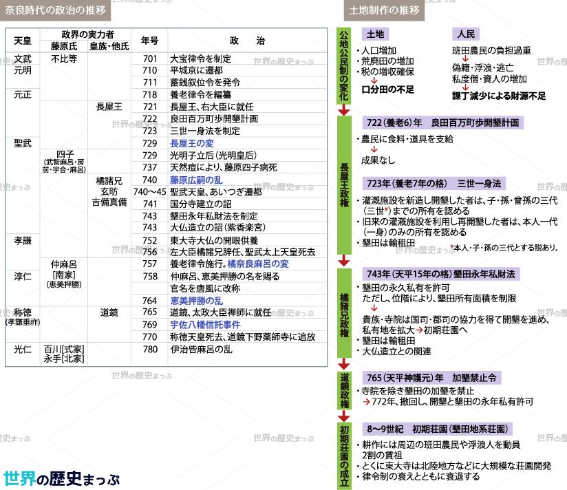 3 「平城京の時代」まとめ2/2 - 藤原氏の進出と政界の動揺・民衆と土地政策